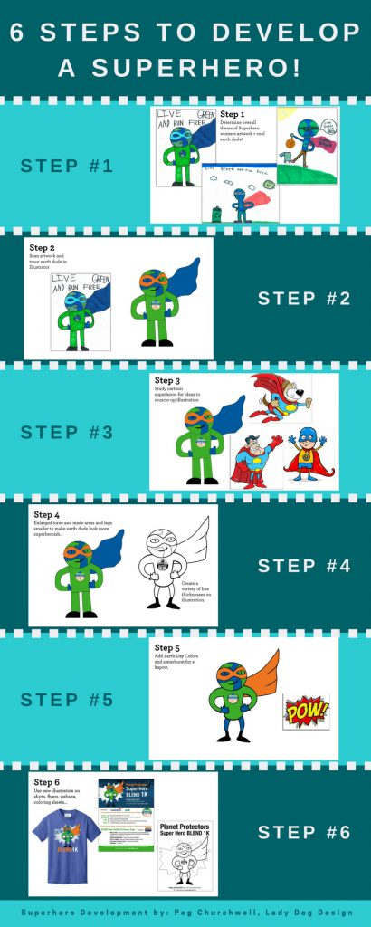 steps to develop a superhero