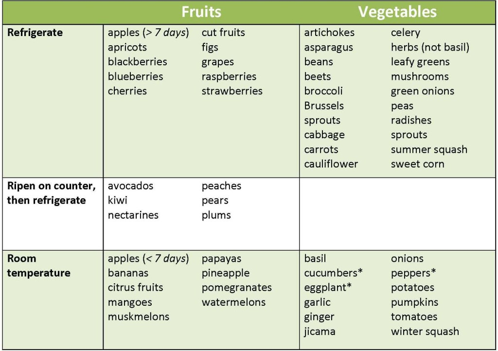table of fruits and vegetables and how to store them